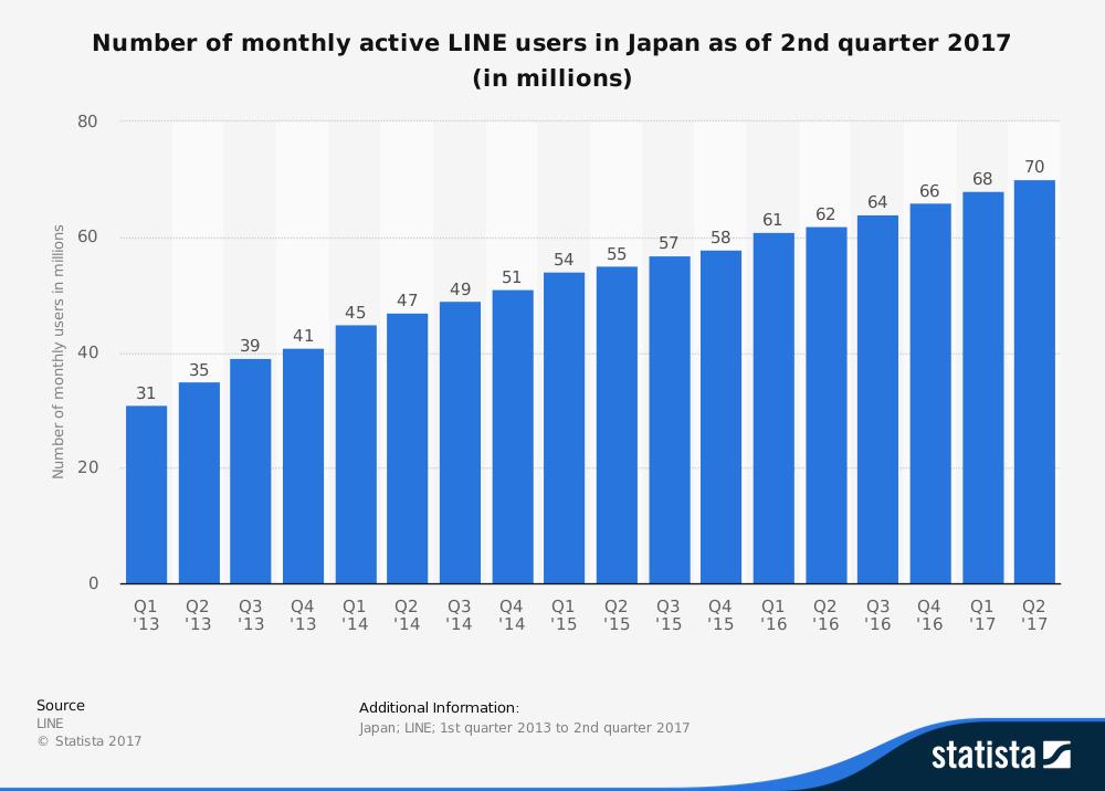 LINE利用者数の推移グラフ