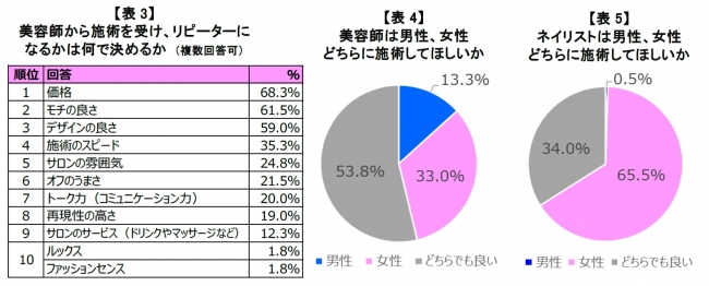 minimoアンケート調査02